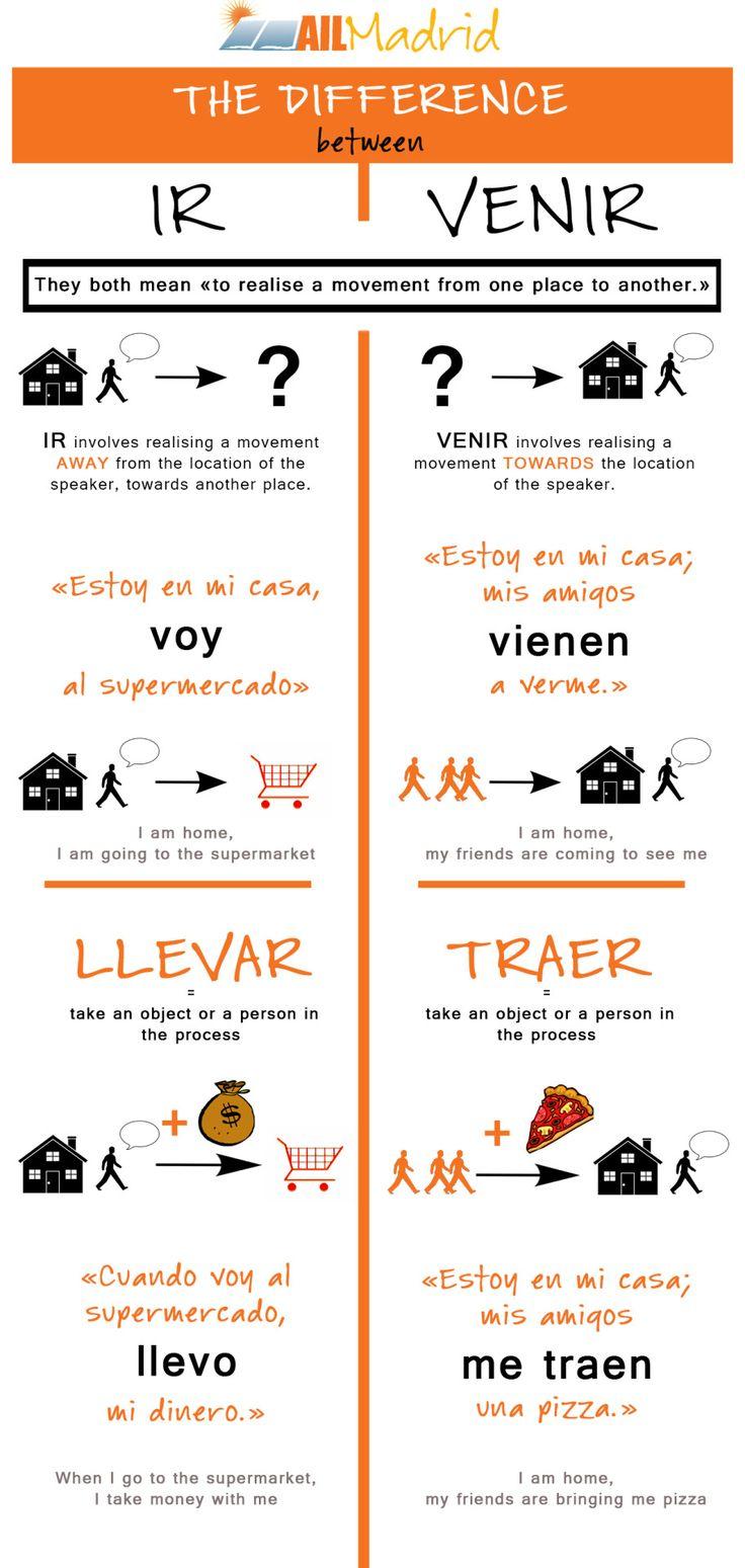 25 beste ideen over Spaans op Pinterest  Spaanse taal