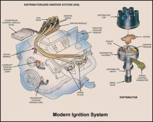 Basic Car Parts Diagram | Ignition System Overview