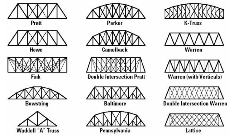 30 best Craft Stick Bridges images on Pinterest