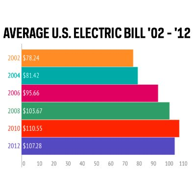 17 Best images about Average Electric Bill on Pinterest  Electricity bill Solar and Climate change