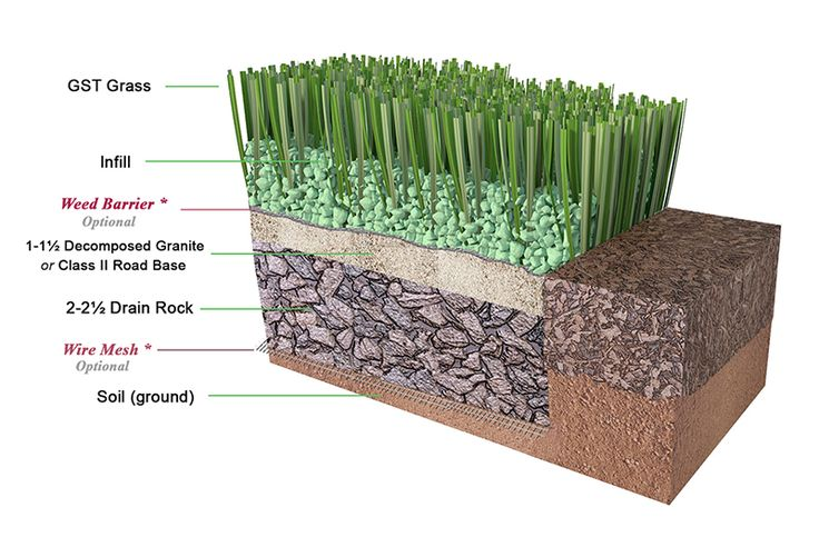 how to install turf yourself