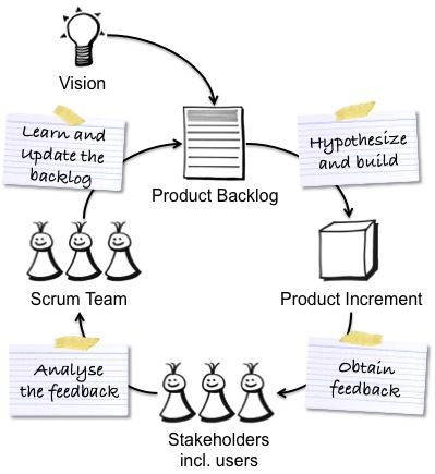 Agile Process Diagram Agile Approach Wiring Diagram ~ Odicis