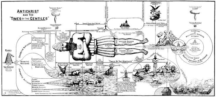 Clarence Larkin's diagram