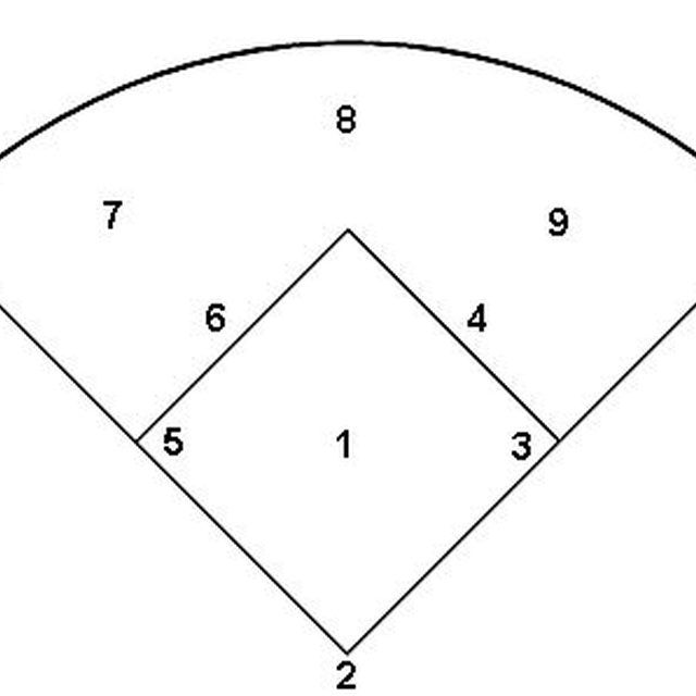 17 Best images about Baseball Score keeping on Pinterest