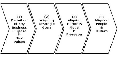 13 best images about Strategic Planning Concepts on