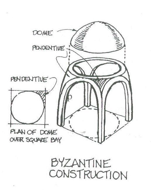 Pendentive: solution for building circular dome over