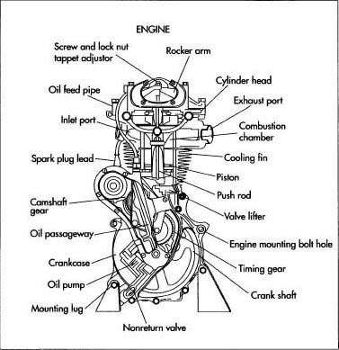 Basic 4 Stroke Engine Components Diagram, Basic, Free