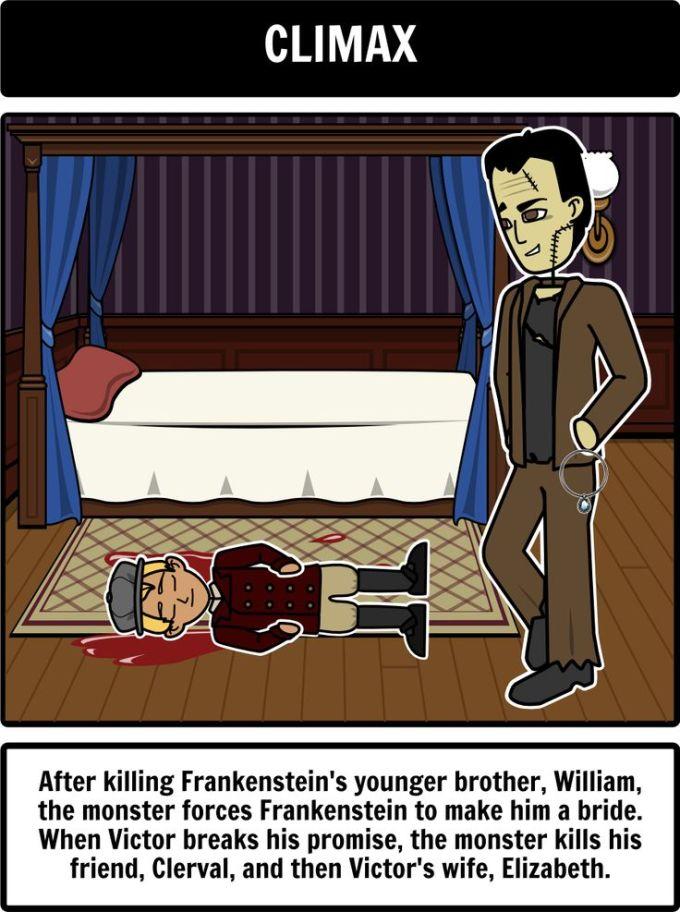 Plot Diagram For Frankenstein Diagram