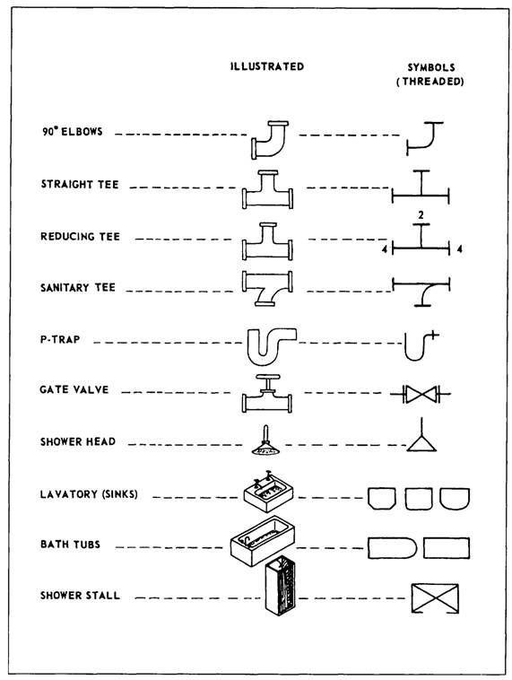 isometric piping diagram 2004 jeep wrangler subwoofer wiring plumbing symbols explained! #fischerplumbing | tips & hacks pinterest ...