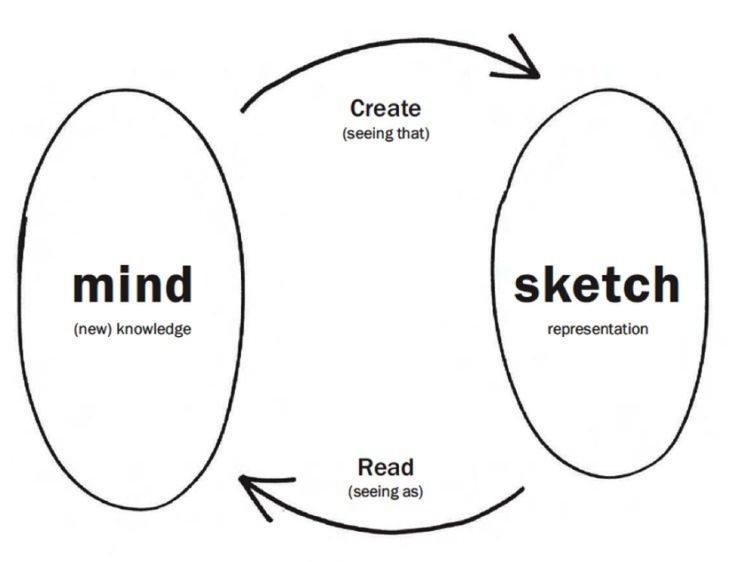 17 Best ideas about Learn To Sketch on Pinterest