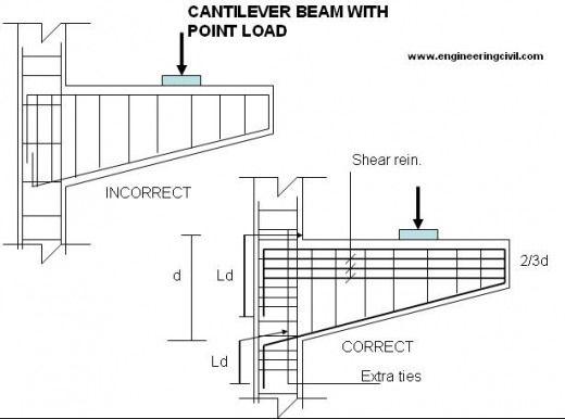 Imagen de http://www.engineeringcivil.com/wp-content