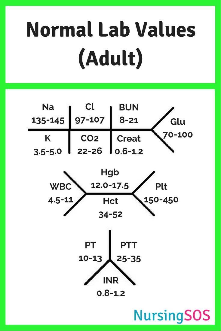 fishbone diagram lab values normal colt ar 15 parts best 25+ nursing schools ideas on pinterest | pathophysiology nursing, emt school near me and ...
