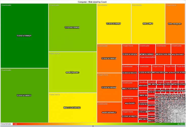 Heatmap Squares Infographics & Data Visualization