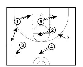 25+ best ideas about Youth basketball drills on Pinterest
