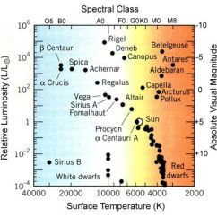 Hertzsprung Russell Diagram Activity Kubota G2160 Wiring 40 Best Images About Stars - Science On Pinterest | Star Formation, Sun And Life Cycles