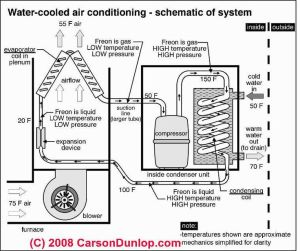 Outside AC Unit Diagram   Schematic of water cooled air