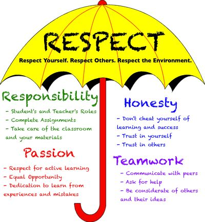 17 Best images about PA Code of Conduct and CST on Pinterest  Love each other Student and