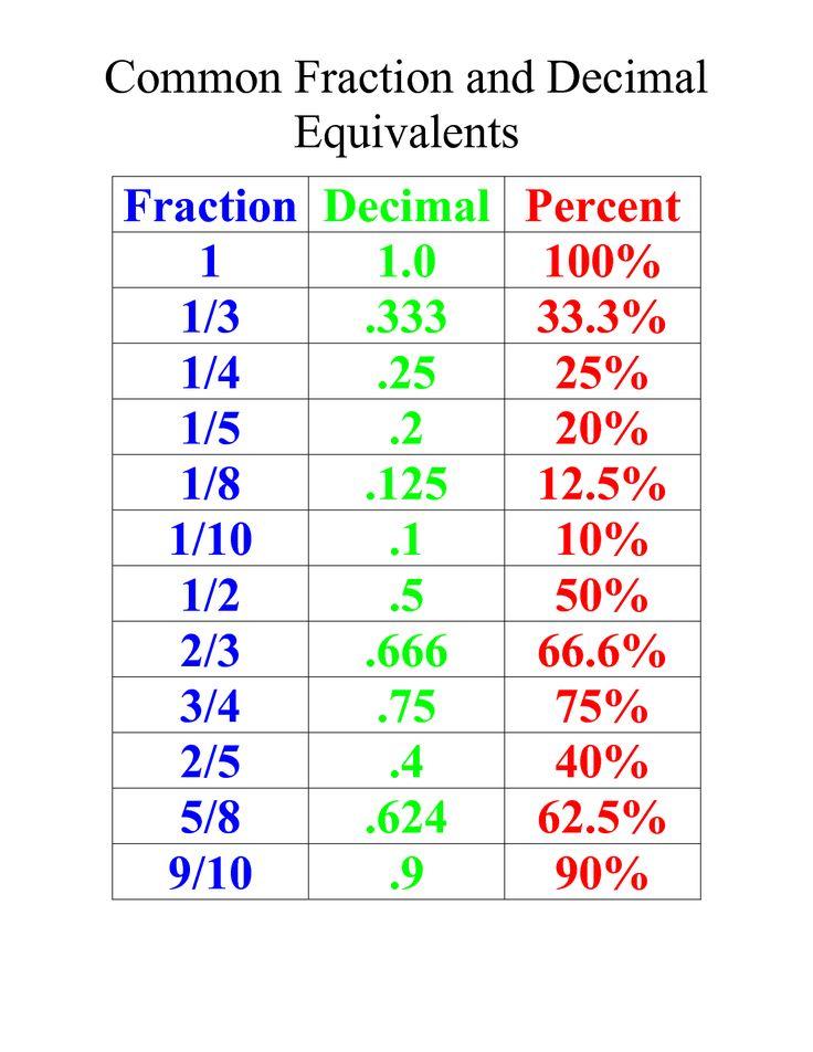 Fraction Decimal Equivalent Chart  1000 Images About
