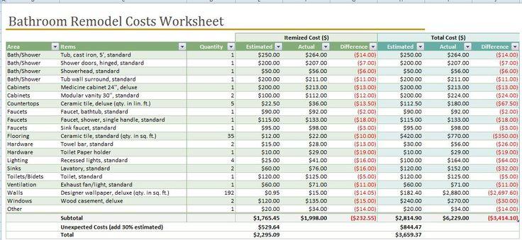 cost of remodeling bathroom calculator