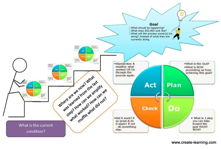 43 Best Images About Pdca