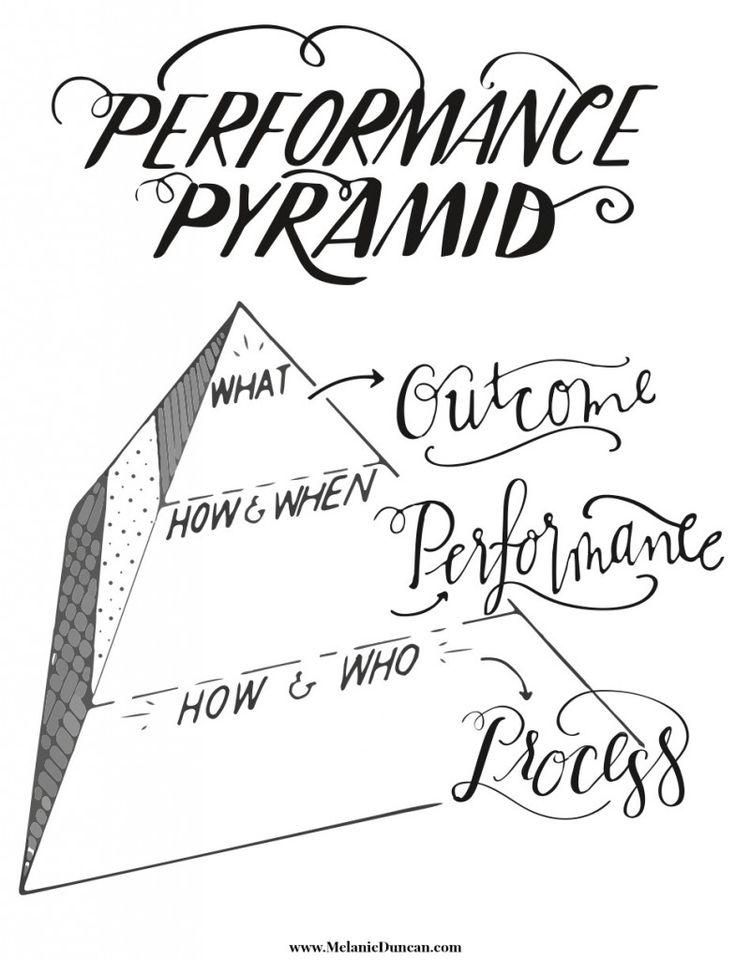 80 best images about Performance Management on Pinterest