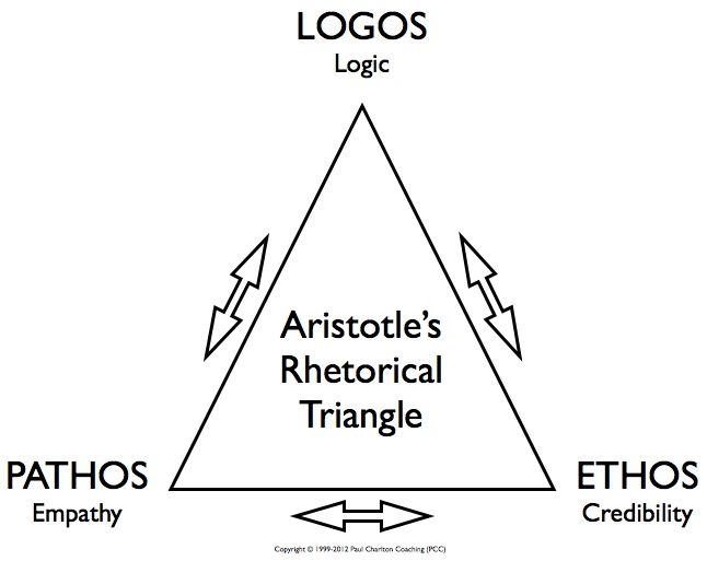 23 best images about Ethos/Pathos/Logos on Pinterest