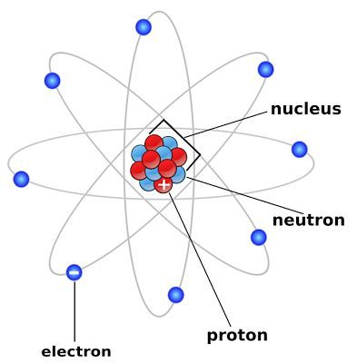448 best images about Atoms, Elements, and the Periodic