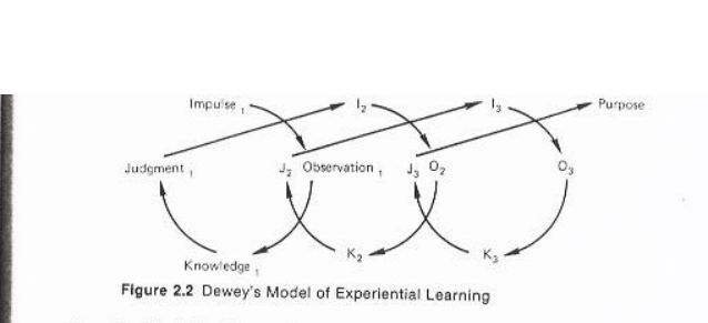 Dewey's Model of Experiential Learning 1. Impulse, Observation, Knowledge, Judgment.