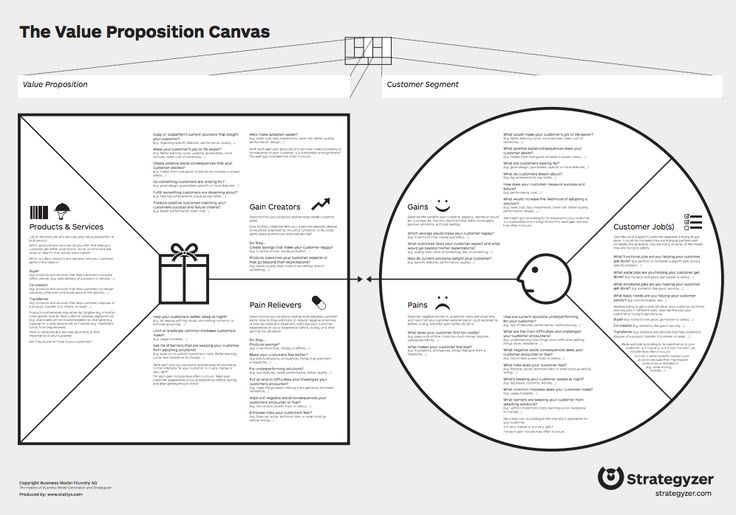 The Value proposition canvas is great way to incorporate