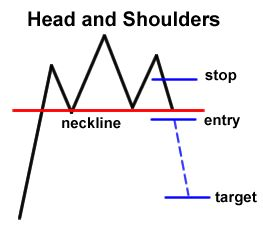 10 Best images about Trading patterns on Pinterest