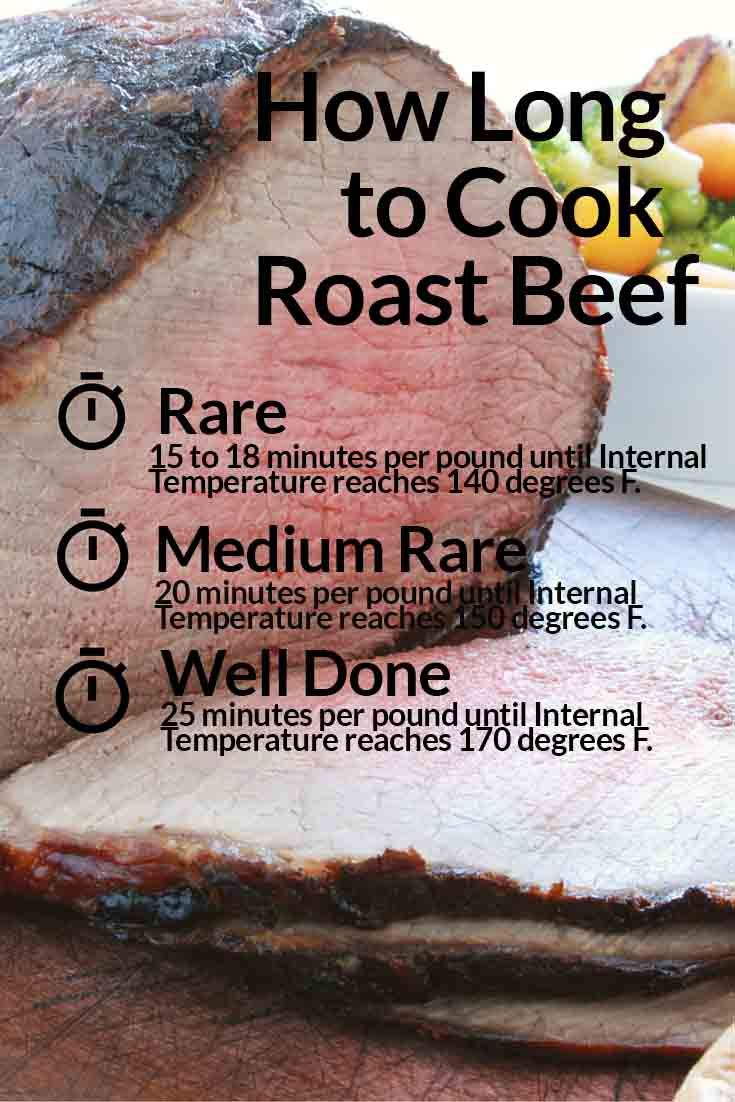 Image Result For How Long To Cook A Chuck Roast In A Oven