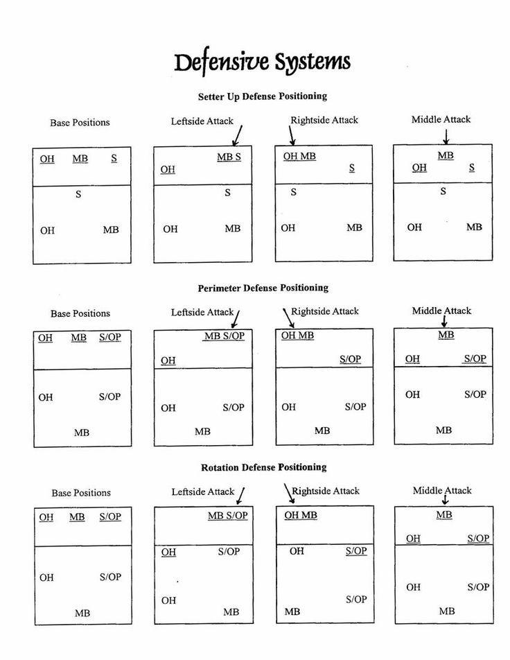 6 2 volleyball rotation diagram wiring fender 5 way switch 4-2 defense   pinterest