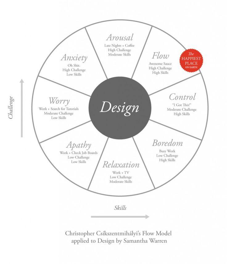 288 best images about Design Process on Pinterest