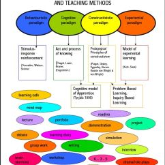 Bandura Social Learning Theory Diagram Single Phase 220 Volt Wiring 23 Best Images About To Practice On Pinterest