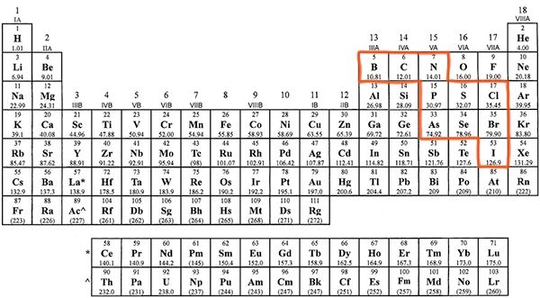 25+ best ideas about Polyatomic ion on Pinterest