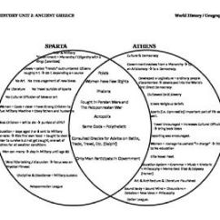 Athens And Sparta Venn Diagram Origami Eagle Instructions & 2 Circle Graphic Organizer (ancient Greece)   Circles, Compare ...