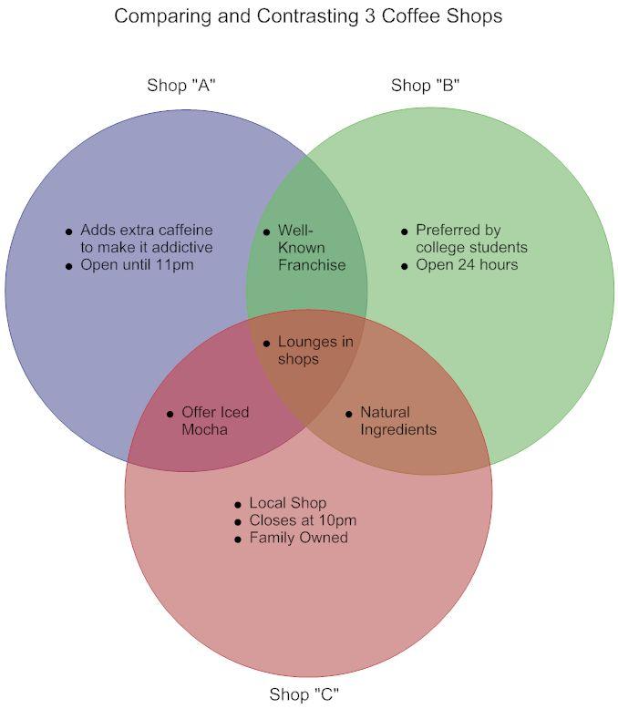 drug venn diagram