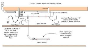 1000 images about Heated chicken waterer on Pinterest