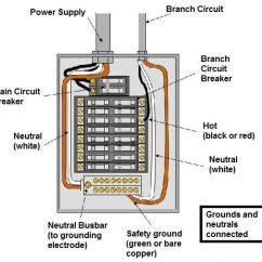 Ge Powermark Gold Load Center Wiring Diagram For Aprilaire 700 Humidifier Electrical Inspection Inside & Out | Mckissock Online Education. Notice Branch Circuit Varies ...