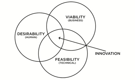 17+ images about World of Design Thinking on Pinterest