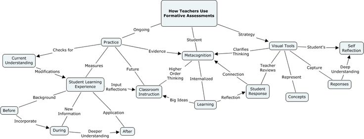 63 best images about Research into learning cycles on