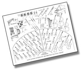 Families of the Orchestra worksheets/coloring pages FREE