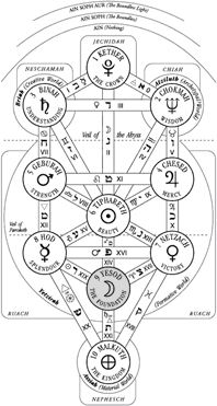 17 Best images about The Sephirotic Tree on Pinterest