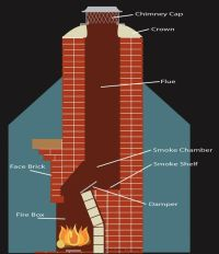 12 best images about Fireplace Chimney on Pinterest ...