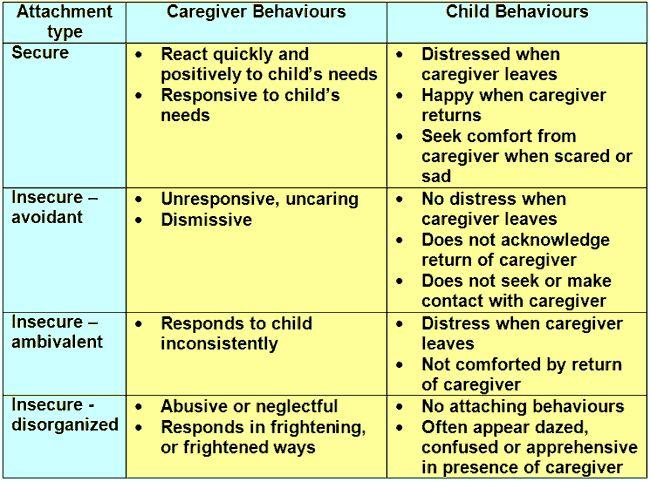 52 best images about Child Development Presentation on ...