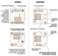 Feng Shui Bedroom layout. | Feng Shui  | Pinterest ...