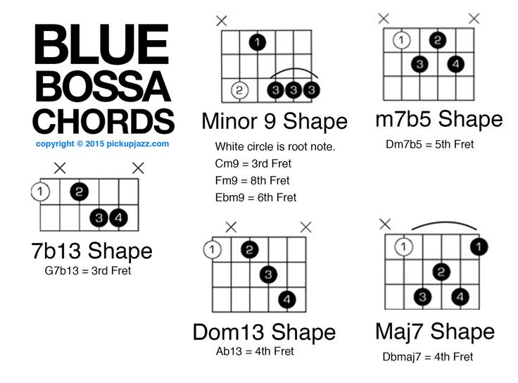1000+ images about What's so cool about jazz guitar chords