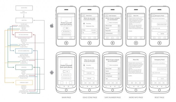 Flowchart and wireframe for Wingman mobile app, Android