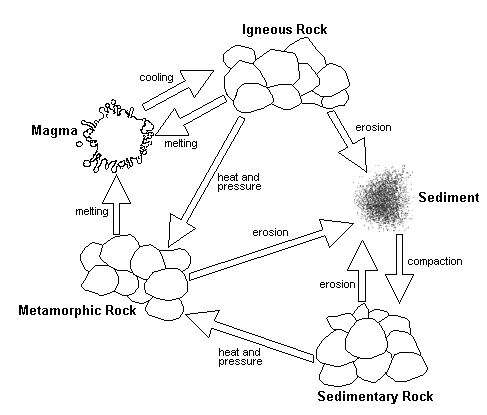 1000+ images about Rocks and the Rock Cycle on Pinterest