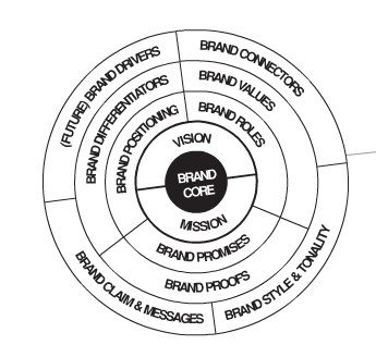 138 best Brand Strategy Frameworks, Methodologies and